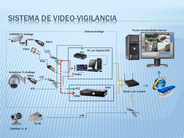 mapa sistema de videovigilancia2